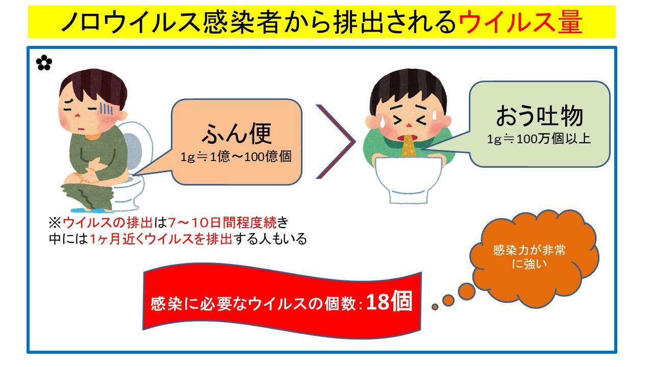 感染 ノロ エアロゾル ウイルス性胃腸炎(いわゆる嘔吐下痢症:ロタウイルス、ノロウイルス感染症)
